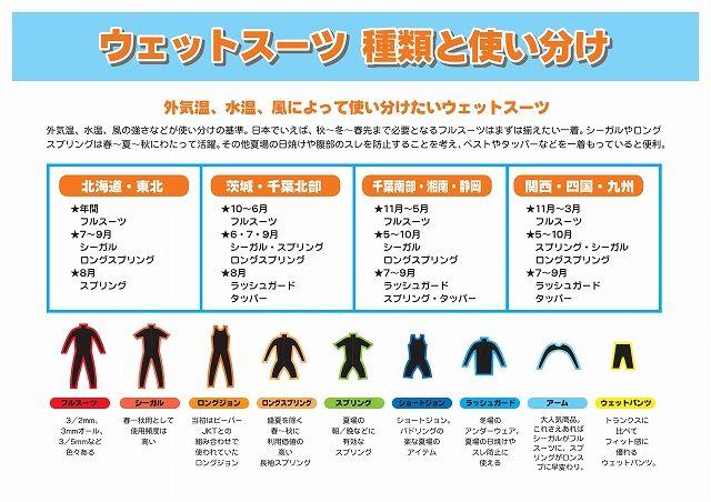 ウェットスーツ種類と使い分け