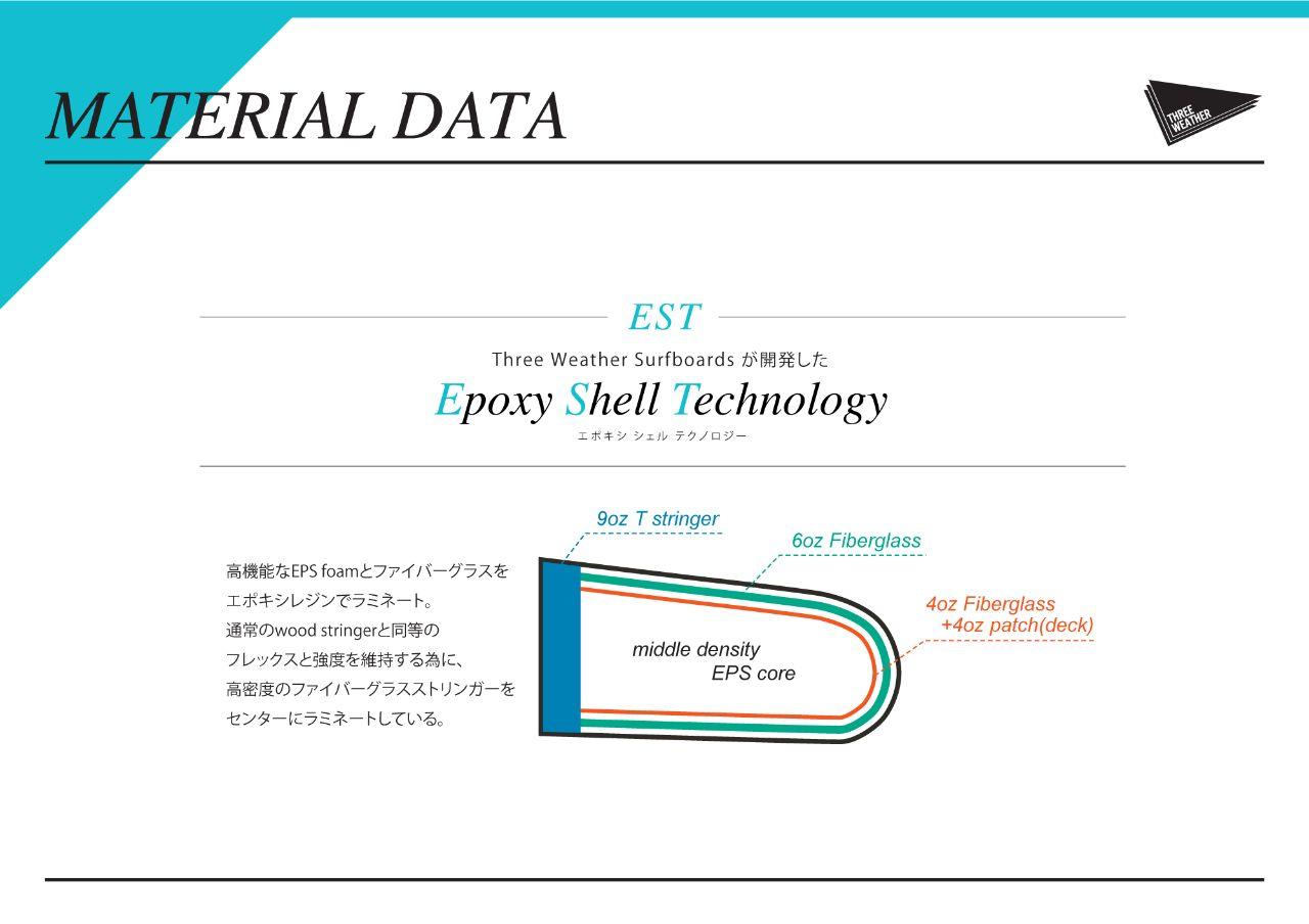 ThreeWeatherサーフボードのテクノロジー説明